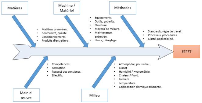 Diagramme       d         Ishikawa        Lean Pour Tous